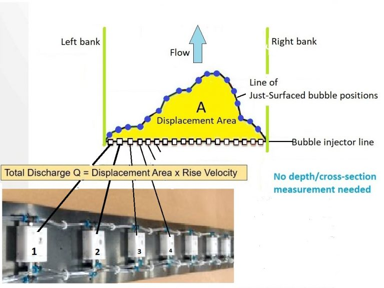Rising bubble equipment diagram